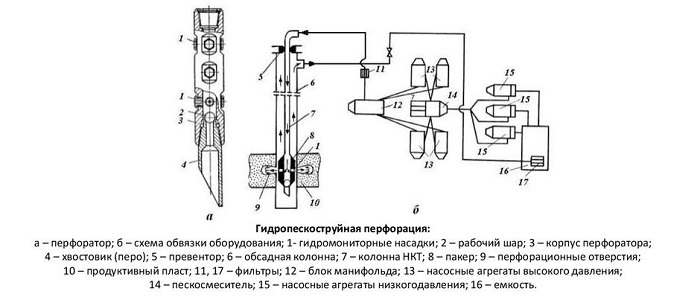 Gidropeskost perforac skvazhin1